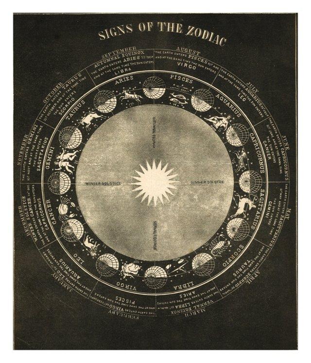 19th-C. Zodiac Chart