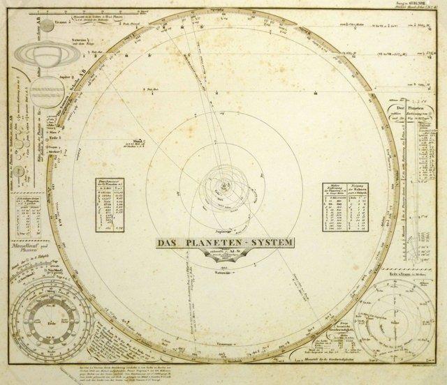 Solar System, 1847
