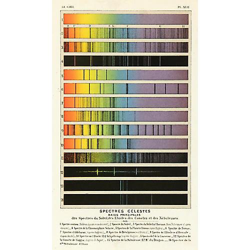 Spectrum, 1877